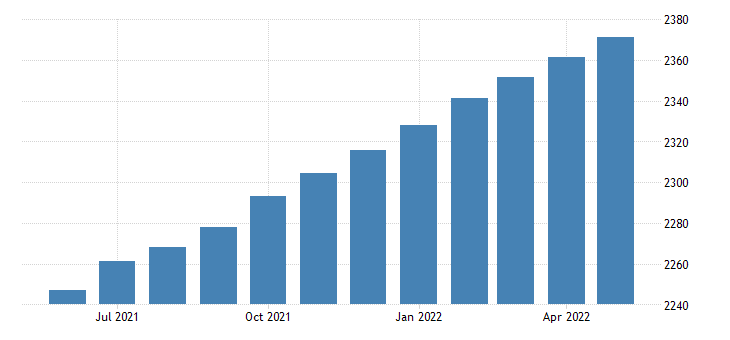 united states supplements to wages and salaries bil of $ m saar fed data