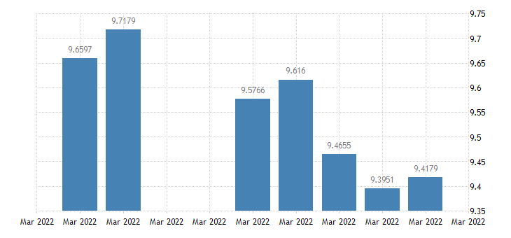 united states sweden  u s foreign exchange rate swedish kronor to 1 u s $ d na fed data