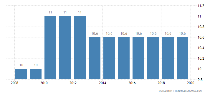 united states tax payments number wb data