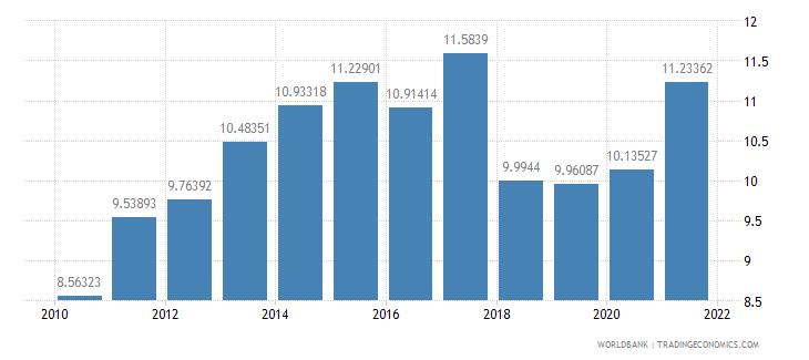 united states tax revenue percent of gdp wb data