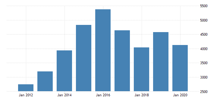 united states taxes on corporate income domestic industries construction fed data