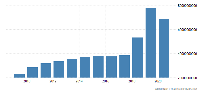 united states taxes on international trade current lcu wb data