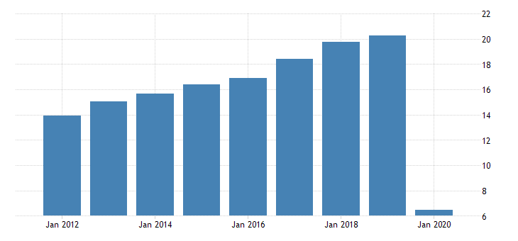 united states taxes on production and imports federal excise taxes air transport fed data