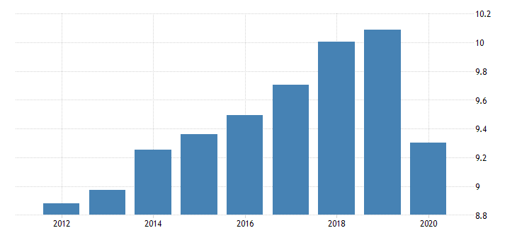 united states taxes on production and imports federal excise taxes diesel fuel fed data