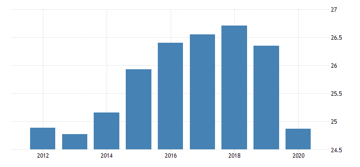 united states taxes on production and imports federal excise taxes gasoline fed data