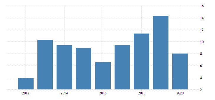united states taxes on production and imports federal excise taxes other fed data