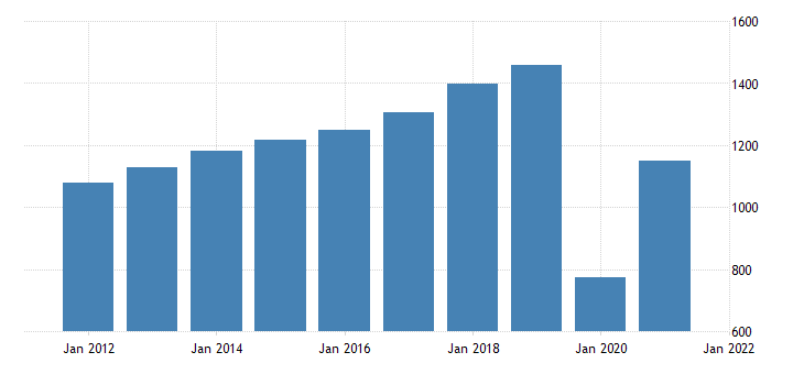 united states taxes on production and imports less subsidies bil of dollar fed data