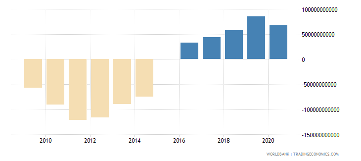 united states terms of trade adjustment constant lcu wb data