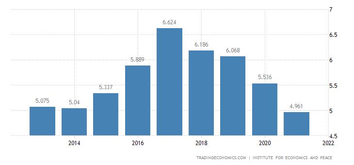 United States of America Terrorism Index