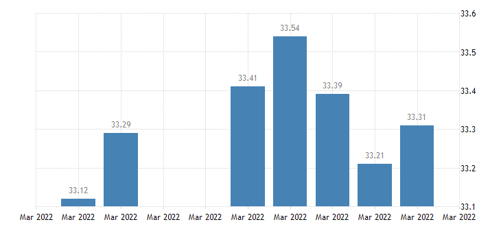 united states thailand  u s foreign exchange rate thai baht to 1 u s $ d na fed data