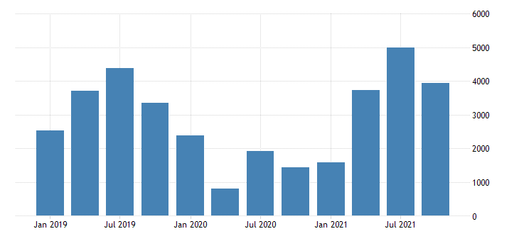 united states total admissions revenue for amusement parks and arcades establishments subject to federal income tax fed data