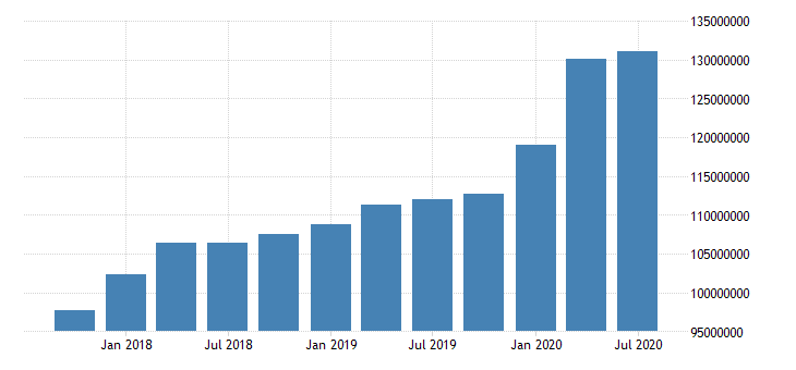 united states total assets for commercial banks in arkansas fed data