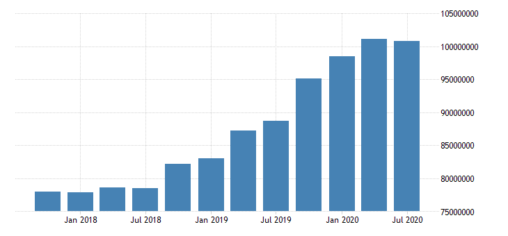 united states total assets for commercial banks in connecticut fed data