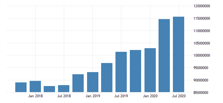 united states total assets for commercial banks in indiana fed data