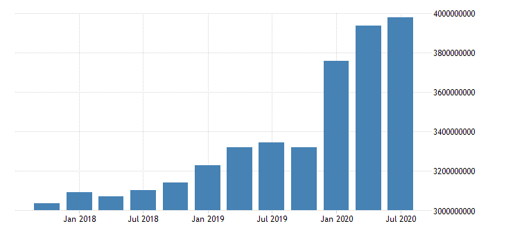 united states total assets for commercial banks in ohio fed data