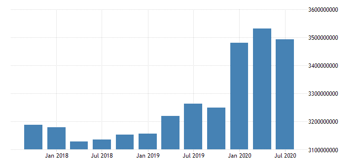 united states total assets for commercial banks in south dakota fed data