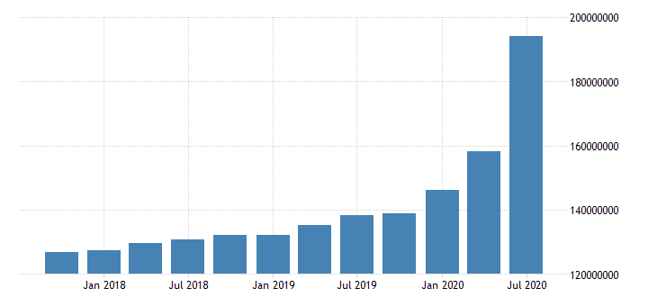 united states total assets for commercial banks in tennessee fed data