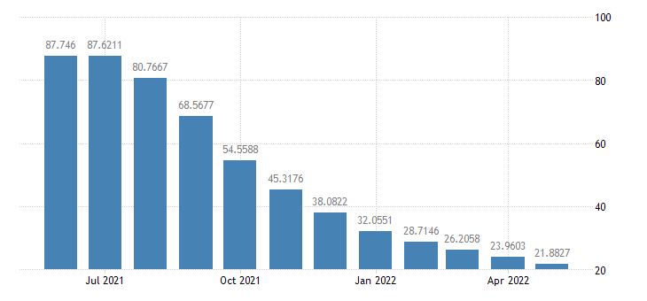 united states total borrowings of depository institutions from the federal reserve bil of $ m nsa fed data