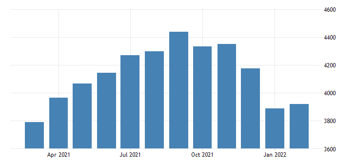 united states total construction spending health care mil of dollar fed data
