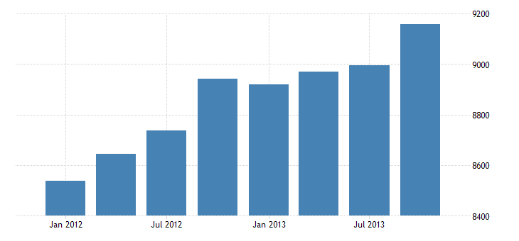 united states total credit market assets held by domestic financial sectors  commercial banking u s chartered commercial banks bil of $ q nsa fed data