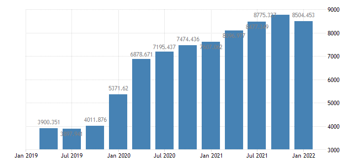 united states total credit market assets held by domestic financial sectors  monetary authority bil of $ q nsa fed data