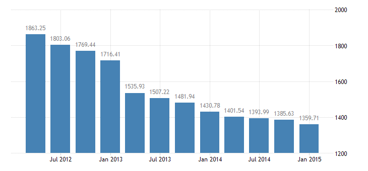 united states total credit market debt owed by domestic financial sectors  abs issuers bil of $ q nsa fed data