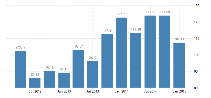 united states total credit market debt owed by domestic financial sectors  brokers and dealers bil of $ q nsa fed data