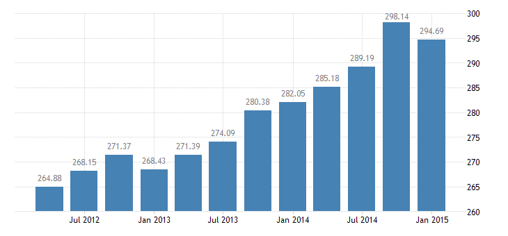 united states total credit market debt owed by domestic nonfinancial sectors  farm business bil of $ q nsa fed data