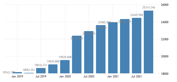 united states total credit market debt owed by domestic nonfinancial sectors  federal government bil of $ q nsa fed data