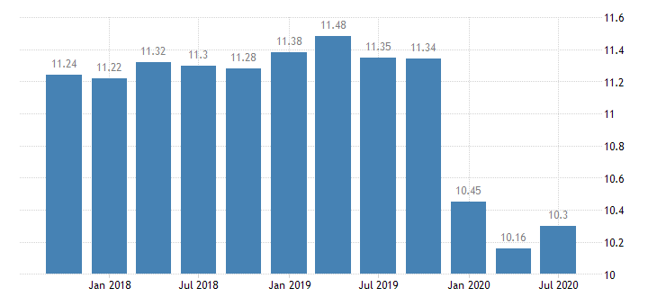 united states total equity  total assets percent q na fed data