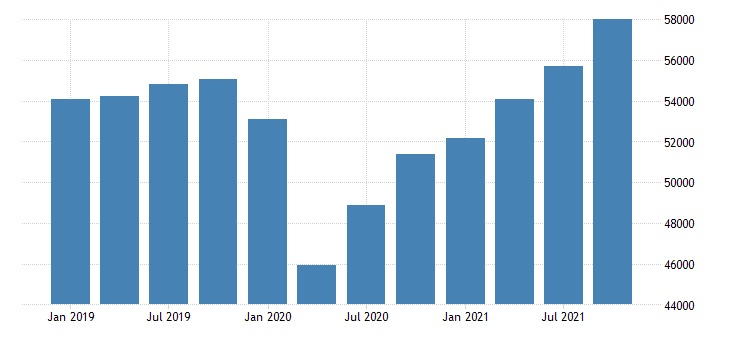 united states total gross domestic product by industry for alaska fed data