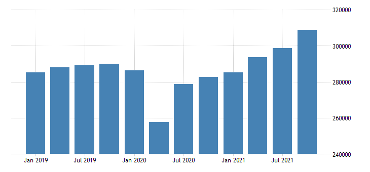 united states total gross domestic product by industry for connecticut fed data