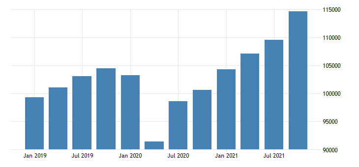 united states total gross domestic product by industry for new mexico fed data