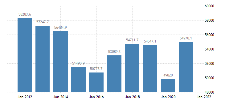 united states total gross domestic product by state for alaska mil of $ a na fed data