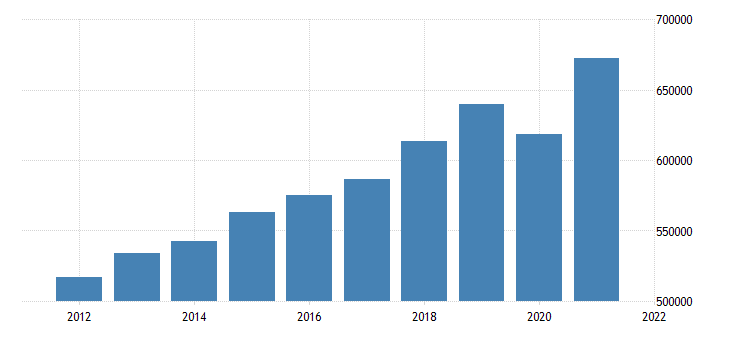 united states total gross domestic product by state for new jersey mil of $ a na fed data