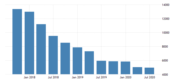 united states total held to maturity securities for commercial banks in alaska fed data