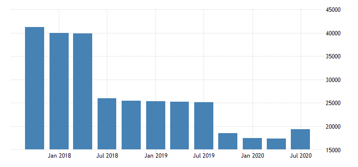 united states total held to maturity securities for commercial banks in oregon fed data