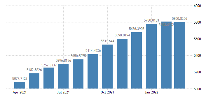 united states total investments at all commercial banks bil of $ m sa fed data