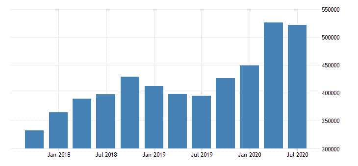 united states total loan and lease finance receivables nonaccrual for commercial banks in connecticut fed data