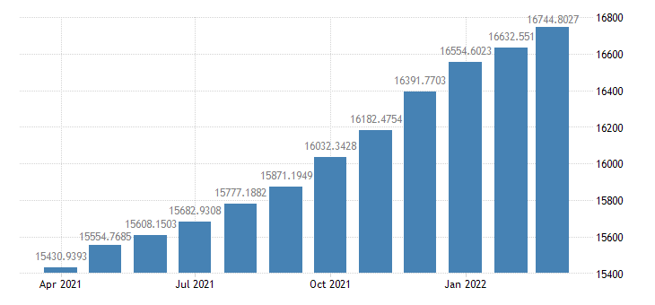 united states total loans and investments at all commercial banks bil of $ m sa fed data