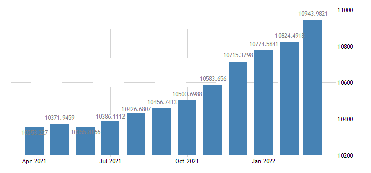 united states total loans and leases at commercial banks bil of $ m sa fed data