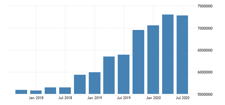 united states total loans and leases net of unearned income for commercial banks in connecticut fed data