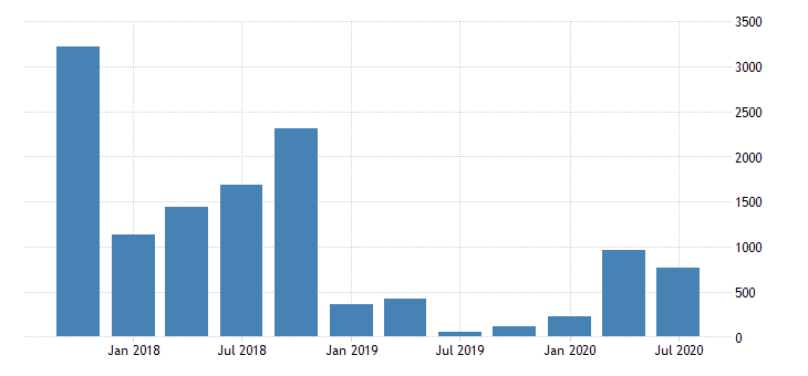 united states total net charge offs for commercial banks in alaska fed data