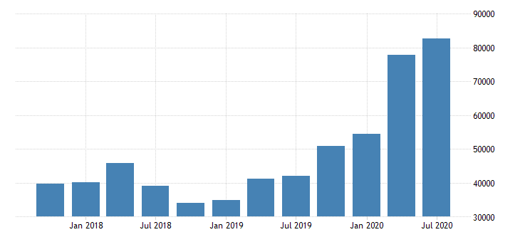 united states total nonperforming loans for commercial banks in hawaii fed data