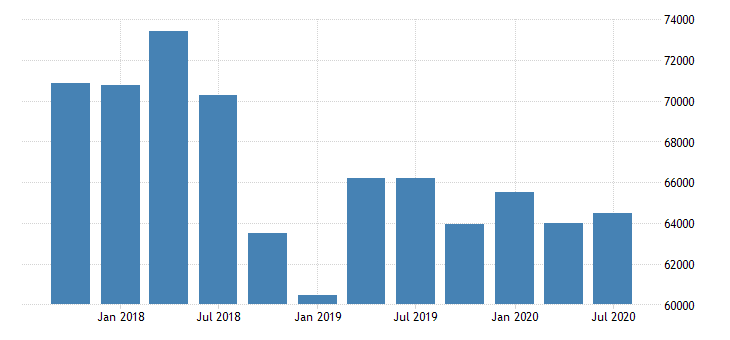 united states total nonperforming loans for commercial banks in maine fed data