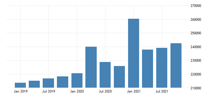 united states total personal income in alabama fed data