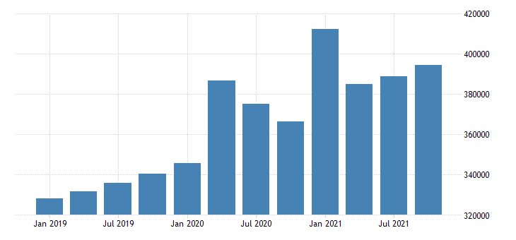 united states total personal income in arizona fed data