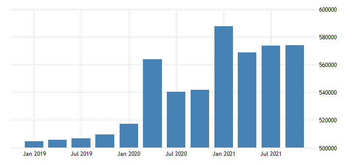 united states total personal income in massachusetts fed data