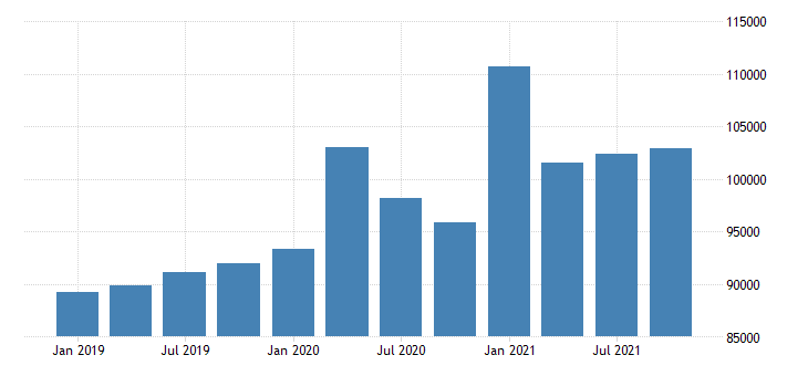 united states total personal income in new mexico fed data