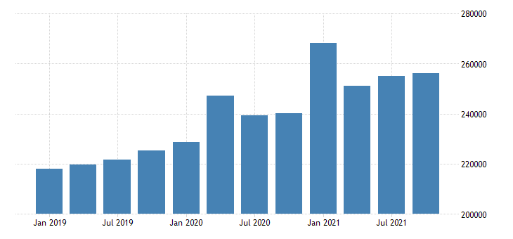 united states total personal income in oregon fed data